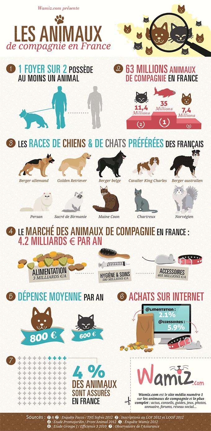 quels sont les animaux domestiques en france