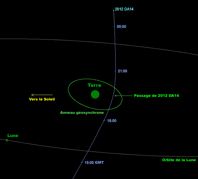 2012 DA 14 orbite Terre