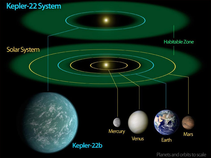 zone habitable Kepler-22b