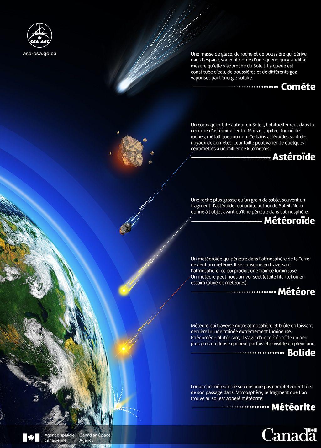 bebd890d07aa La menace des astéroïdes ou géocroiseurs - notre-planete.info