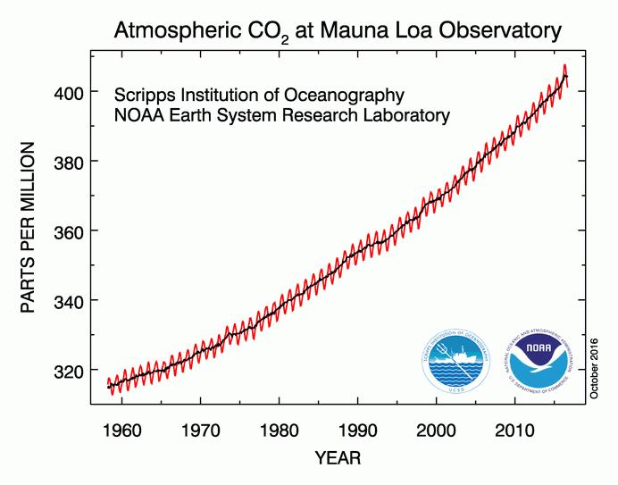La Concentration Moyenne De L Atmosphere En Co2 A Atteint 400 Ppm En