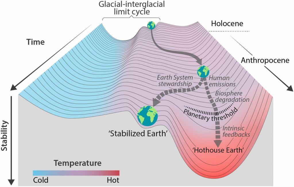 hothouse-earth-trajectoire