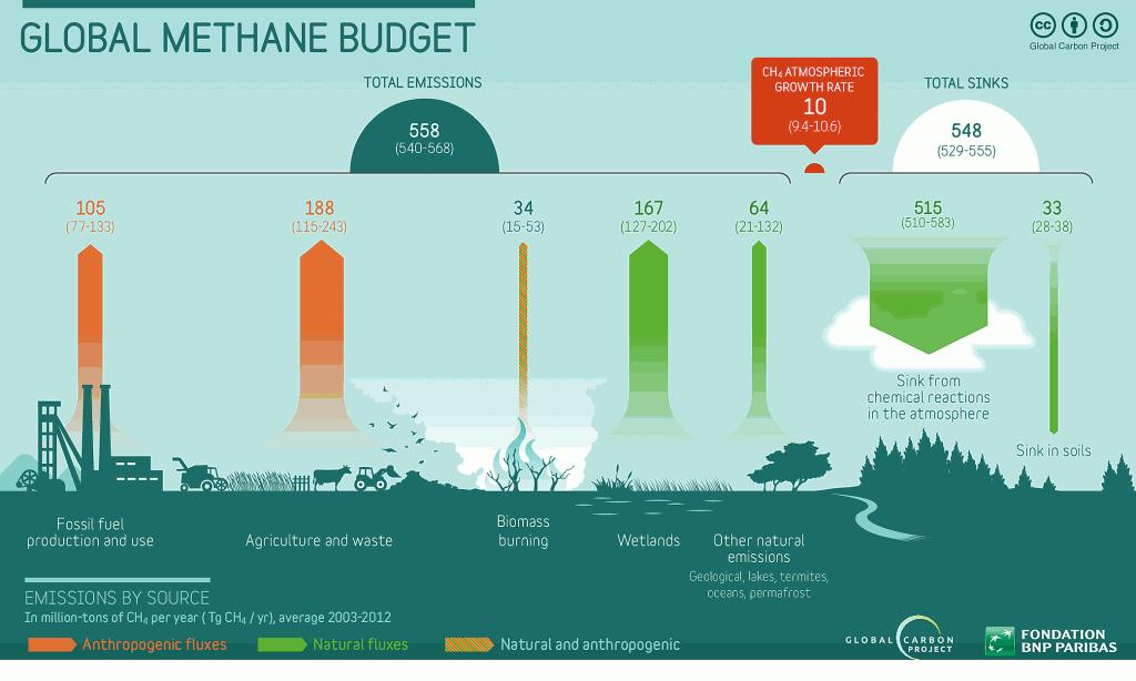 methane-bilan-2003-2012