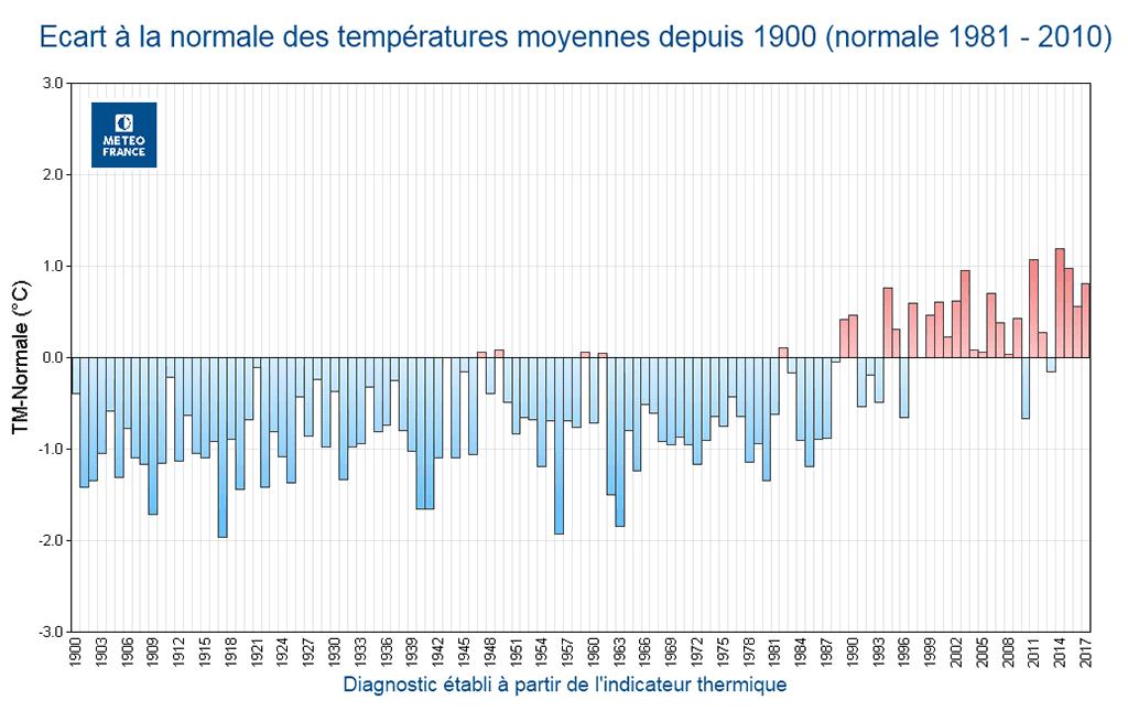 temperatures-France-1900-2017