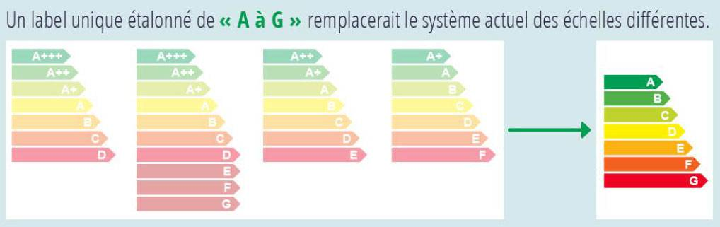 Classe Energie Appartement C Est Quoi Cheap Le Dpe Blanc Autorise