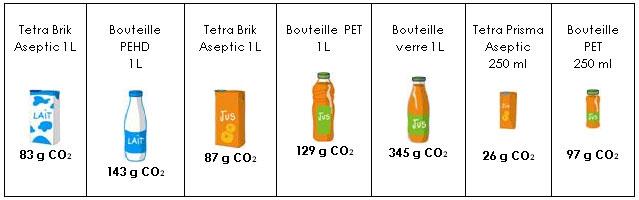 La vérité sur l'impact environnemental des emballages