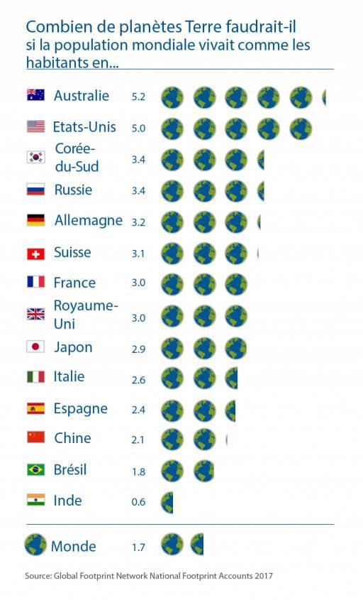 combien-planete-pays-2017