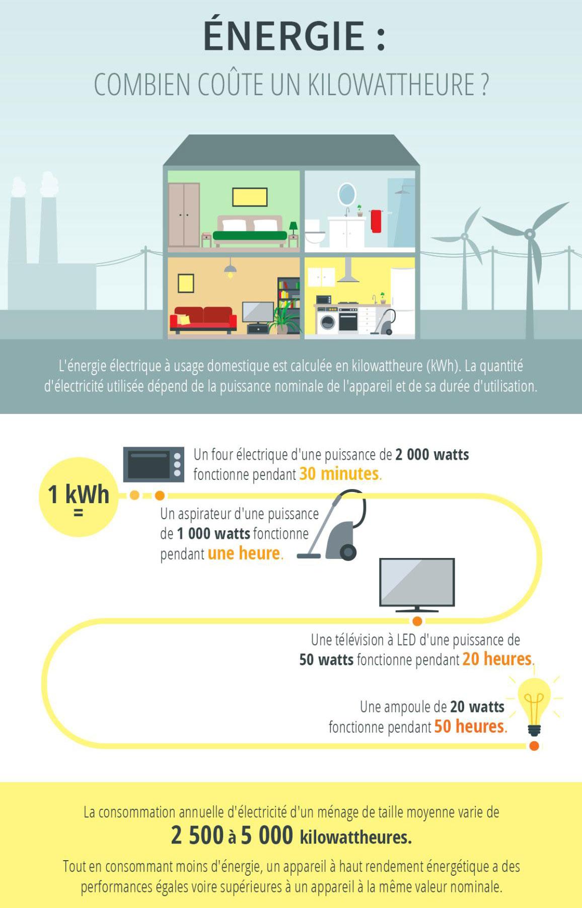 Comment Mesurer La Consommation électrique De Ces Appareils électroménagers  ?