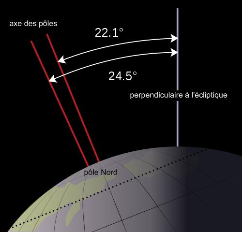 Qu'est-ce qui sonne le glas d'une période glaciaire ?
