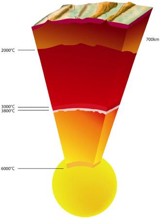 temperatures_noyau_Terre