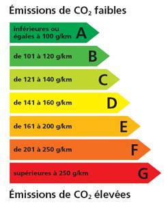 L'étiquette-énergie pour les voitures : un dispositif simple et efficace
