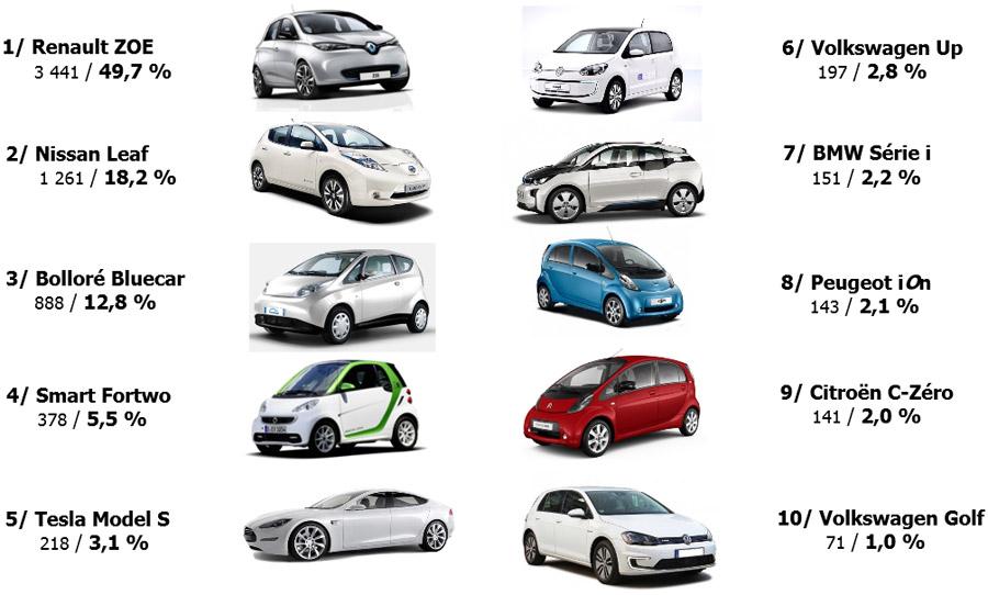en europe, le marché de la voiture électrique a progressé de plus de