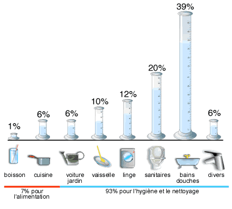 Répartition de la consommation en eau domestique