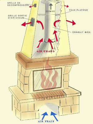 cheminee foyer ouvert calcul