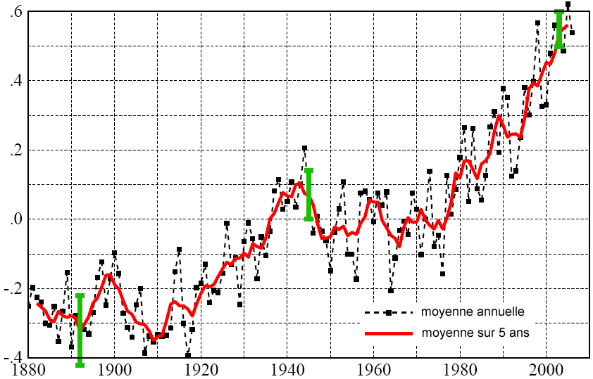Evolution des températures moyennes mondiales de 1880 à 2006