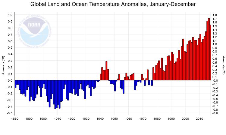 Climato-alarmistes vs climato-réalistes (suite) - Page 12 NOAA-temperatures-1880