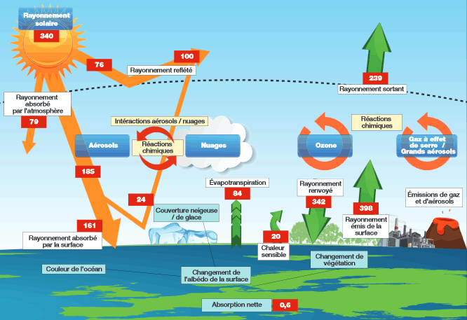 Changement Climatique Climat Et Effet De Serre Notre Planete Info