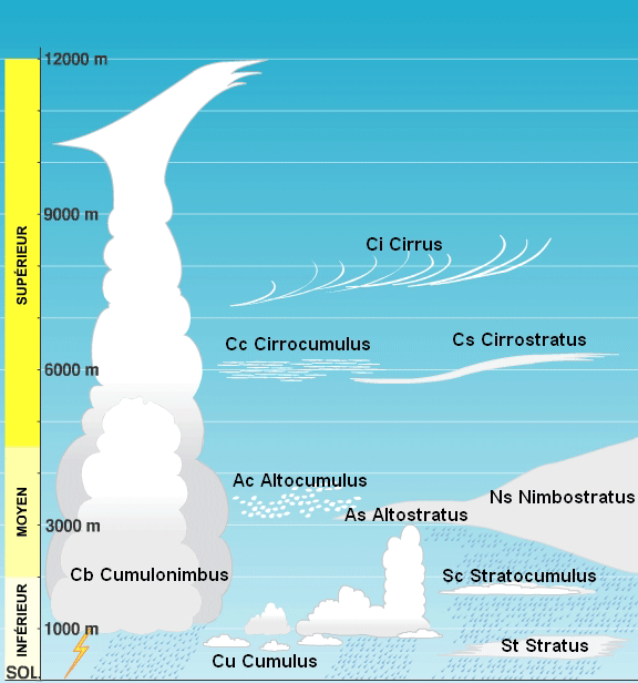 altitude des différents nuages