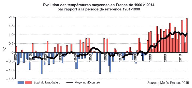 Carte Climat Europe 2050.Changement Climatique En France Et En Europe Notre Planete